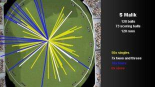 Shoaib Malik's wagon wheel, India v Pakistan, Champions Trophy, Group A, Centurion, September 26, 2009