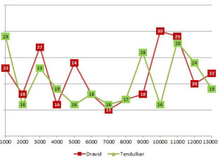 Graph comparing progress of Rahul Dravid and Sachin Tendulkar per 1000-run period