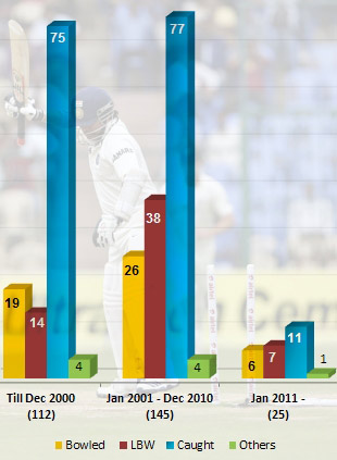 Tendulkar's dismissal modes over the years. Till 2000, 17% of all his dismissals were bowled; between 2001 and 2010 it was 18%; since then, it's 24%
