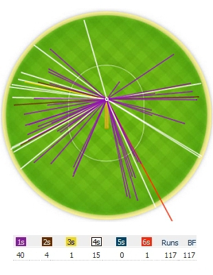 A wagon wheel of Virender Sehwag's hundred against England