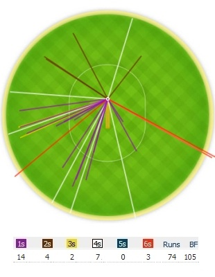 Wagon-wheel for Kevin Pietersen versus Pragyan Ojha, India v England, 2nd Test, 3rd day, November 25, 2012