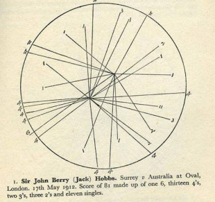 The first cricket wagon wheel, by Australian scorer Bill Ferguson, depicting Jack Hobbs' 81 for Surrey v Australians, 1912