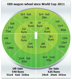 MS Dhoni's ODI wagon-wheel since the 2011 World Cup, January 17, 2013
