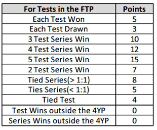 Points system for Tests