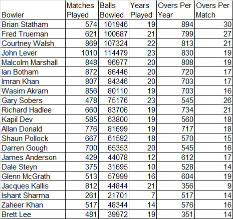 Bowlers' workloads over the years