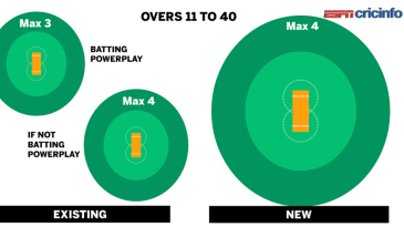 The changes in field restrictions with the removal of the batting Powerplay