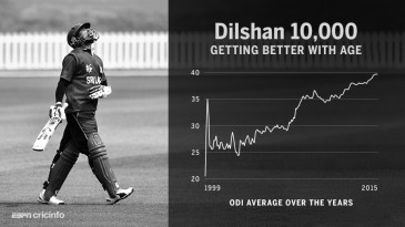 Tillakaratne Dilshan reaches 10,000 ODI runs