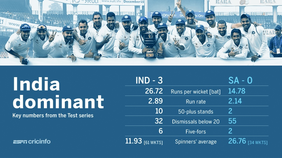 India v South Africa, Test series, stats review
