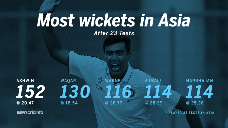 Most wickets after 23 Tests in Asia
