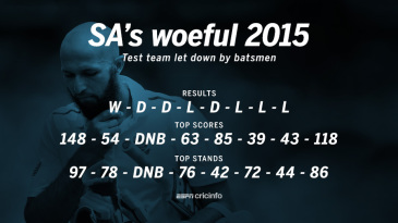 South Africa's batting has let them down in 2015