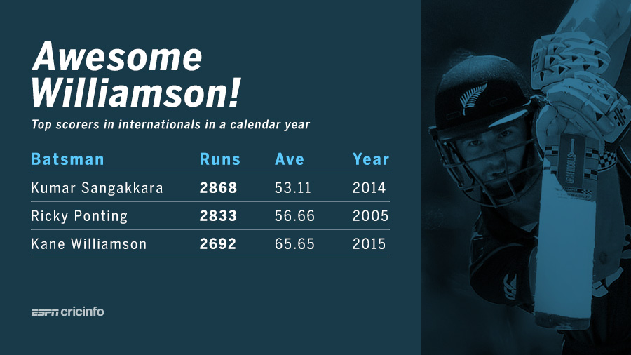 The top international run-scorers in a year - Kane Williamson at No. 3