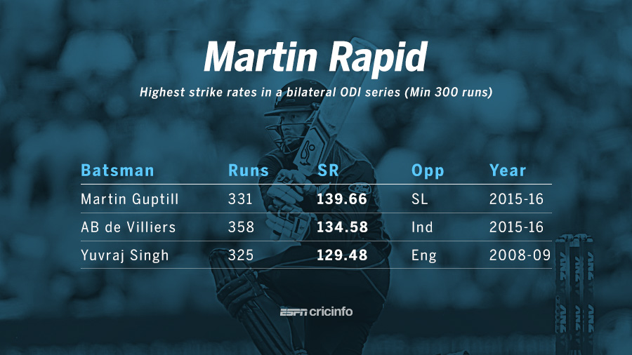 Guptill's strike rate of 139.66 is the highest in a bilateral series (Min. 300 runs).