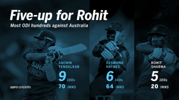 Most ODI hundreds against Australia