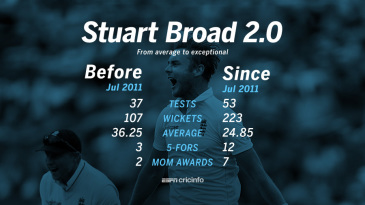 Stuart Broad's Test record before and since July 2011
