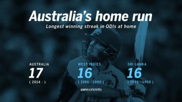 Australia have won 17 consecutive ODIs at home
