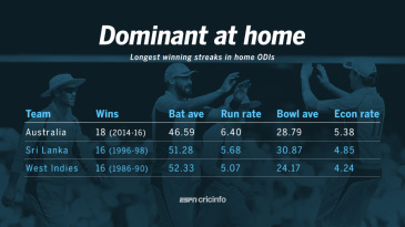 The most dominant home streaks in ODIs