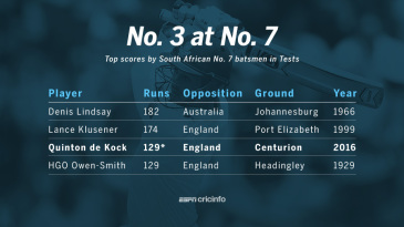 Top scores by South Africa's No. 7 batsmen in Tests