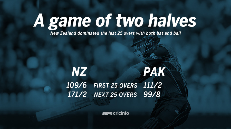 Pakistan and New Zealand's innings in two halves, in the Wellington ODI
