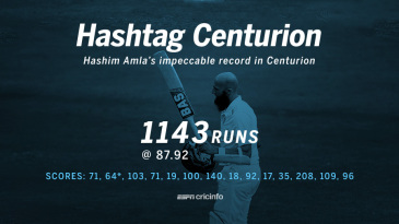 Hashim Amla has made 1143 runs at 87.92 in Tests in Centurion.