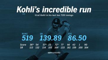 Kohli has made 519 runs in his last ten innings at a strike rate of 139.89.