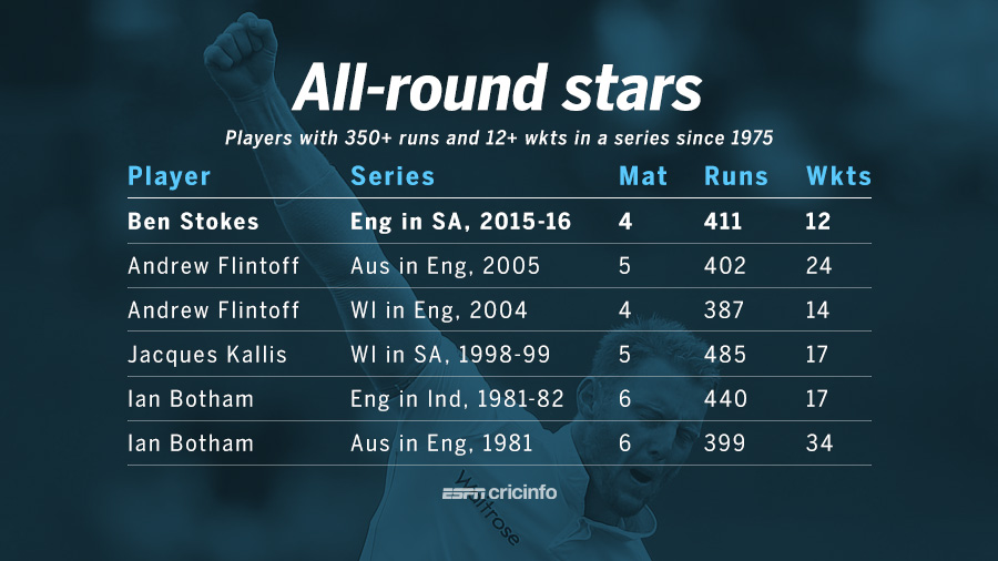Allrounders with 350-plus runs and 12-plus wickets in a Test series since 1975