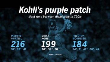 Kohli scored 199 runs between his two dismissals.