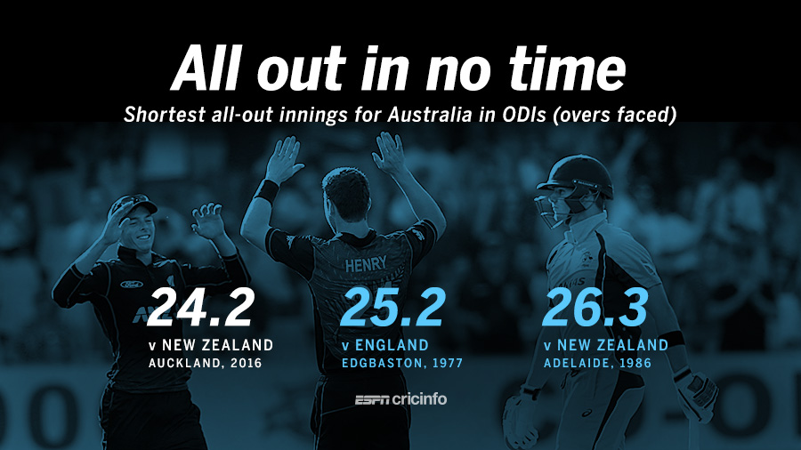 Fewest overs for Australia to get bowled out in ODIs