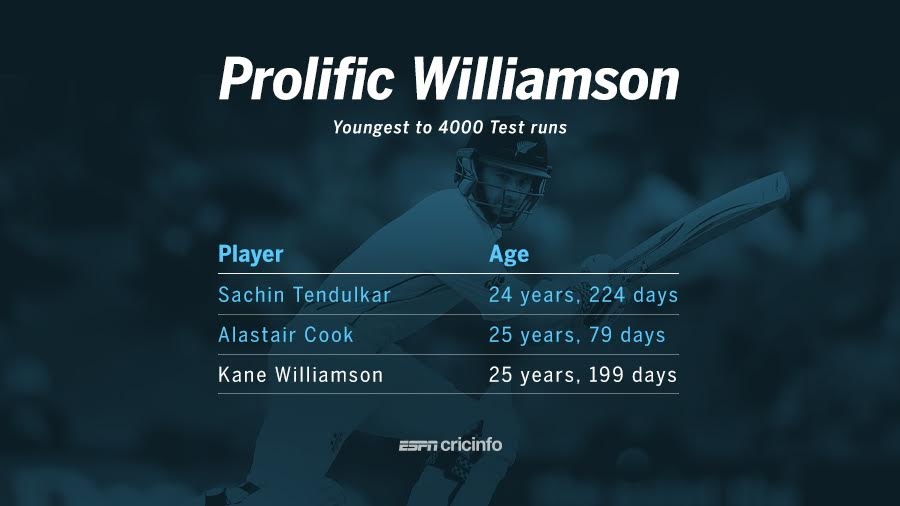 Kane Williamon is the third youngest batsman to complete 4000 Test runs.
