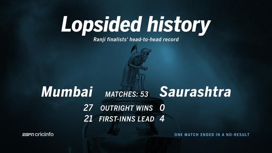 Mumbai have an unbeaten record against Saurashtra in the Ranji Trophy.
