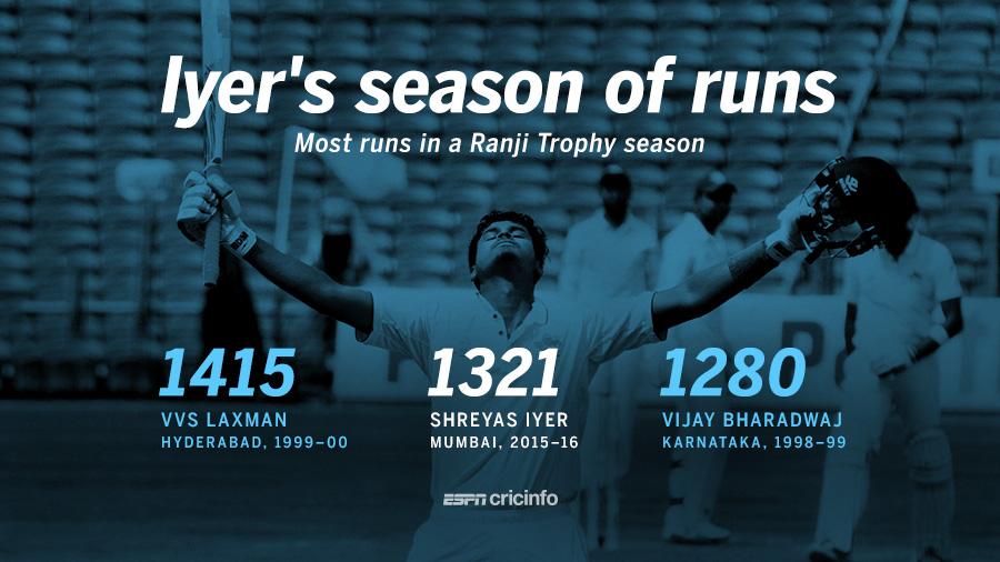 Shreyas Iyer aggregated the second-highest runs in a Ranji Trophy season