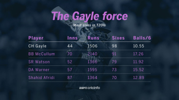 Most sixes in T20Is