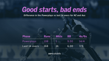 There was a wide difference in the Powerplays and the last 14 overs in both innings of the match.
