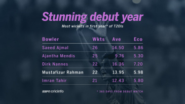 Most wickets in debut year in T20I