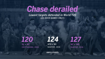 Afghanistan defended the target of 124 against West Indies in Nagpur