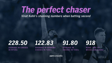 Virat Kohli's numbers in run-chases in T20Is