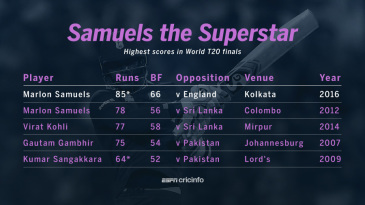 Highest scores in World T20 finals