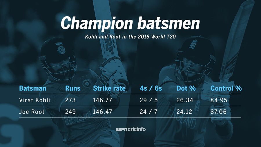 Numbers Game: The Kohli and Root show in the 2016 WT20