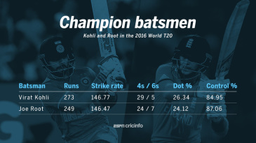 Virat Kohli and Joe Root in the 2016 World T20