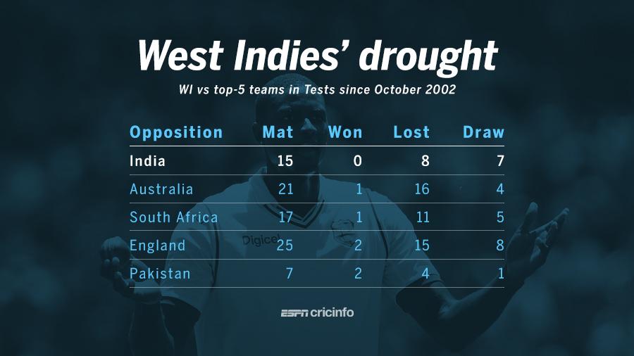 14 year unbeaten streak against west indies cricket espn cricinfo