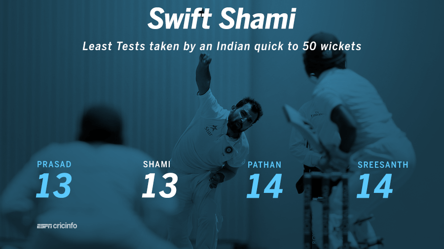 Mohammed Shami became the joint-quickest India fast bowler to take 50 Test wickets