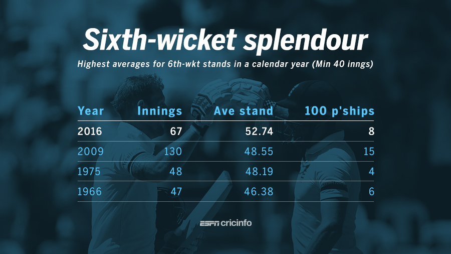 Highest average stands for the sixth wicket in a calendar year