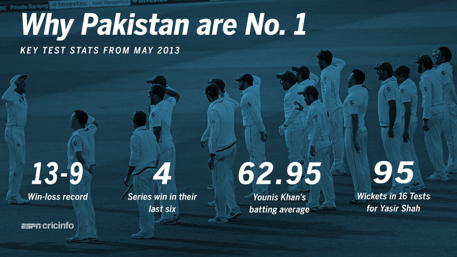 Key factors in Pakistan's rise to the top spot in Tests