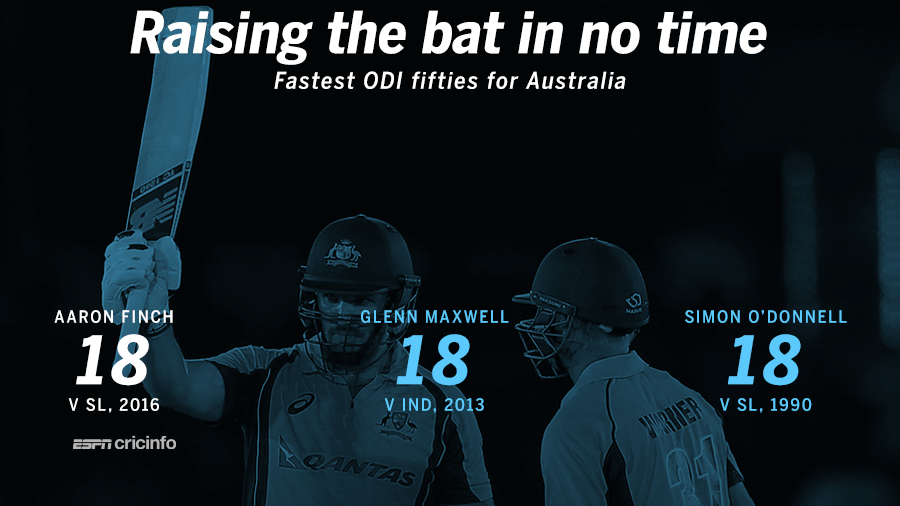 Finch hit the joint-fastest ODI fifty for Australia