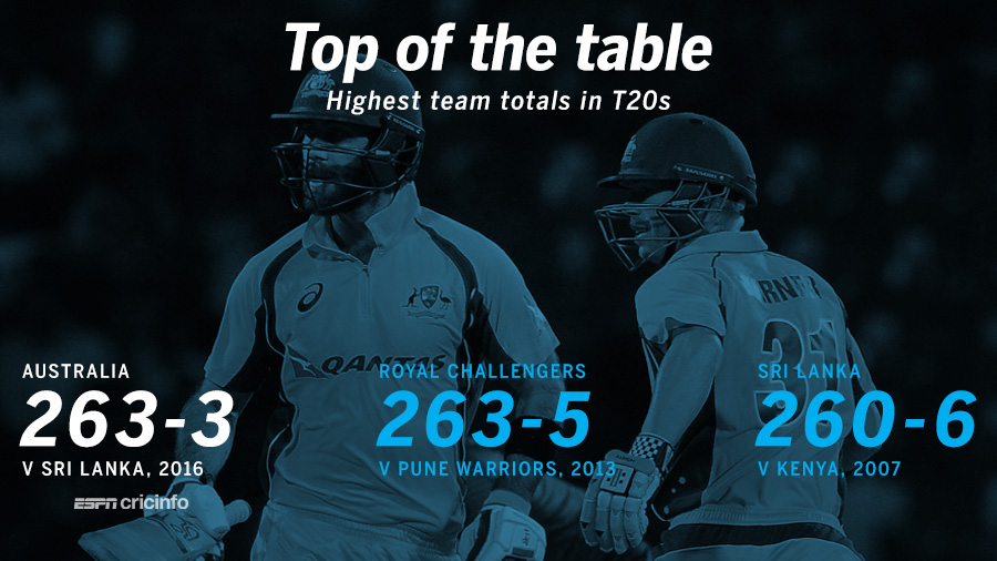 Australia equalled RCB's total of 263 as the highest total in T20s