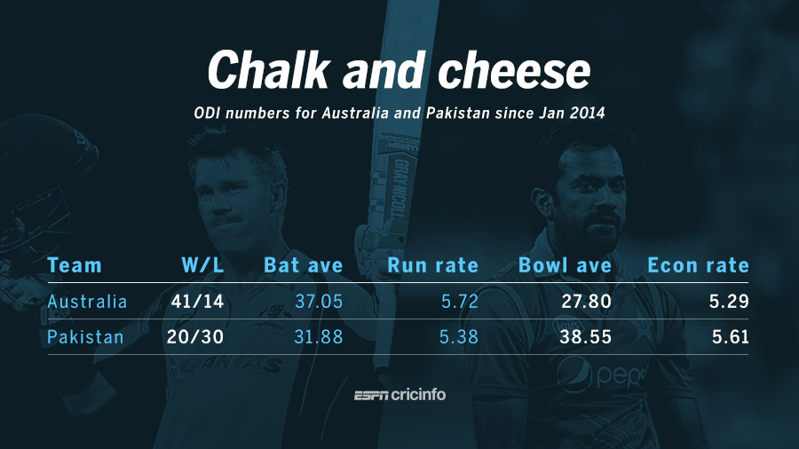 Australia and Pakistan in ODIs since January 2014