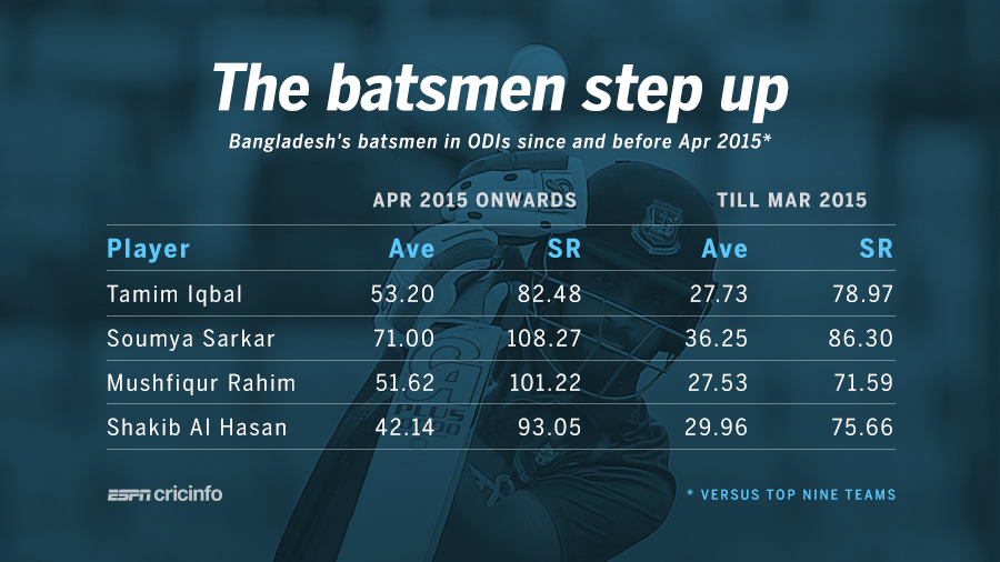 Bangladesh replicate odi success in tests cricket espn cricinfo