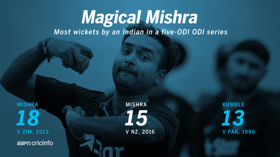 Mishra's 14 wickets in this series are the second-most by an Indian in a five-match series