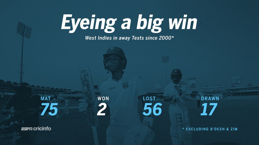 West Indies have won only 2 of their 75 away Tests against top-eight teams since 2000