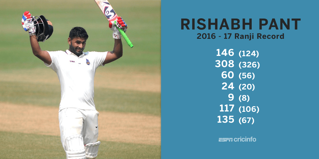 Rishabh Pant hits 48-ball hundred | Cricket | ESPN Cricinfo