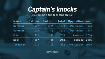 Highest aggregates by an India captain in a Test